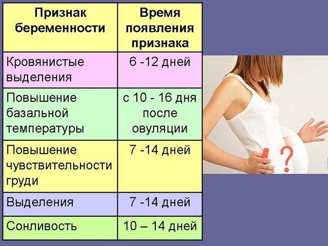 Признаки наступления беременности